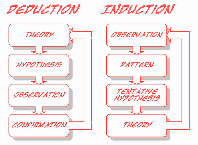inductive approach dissertation How to use both deductive logic and inductive logic in mixed methods.